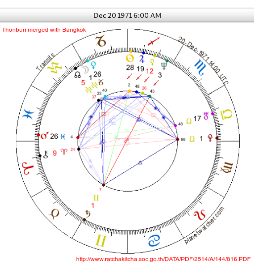 Mundane astrology chart of Bangkok, merger with Thonburi 1971-12-20